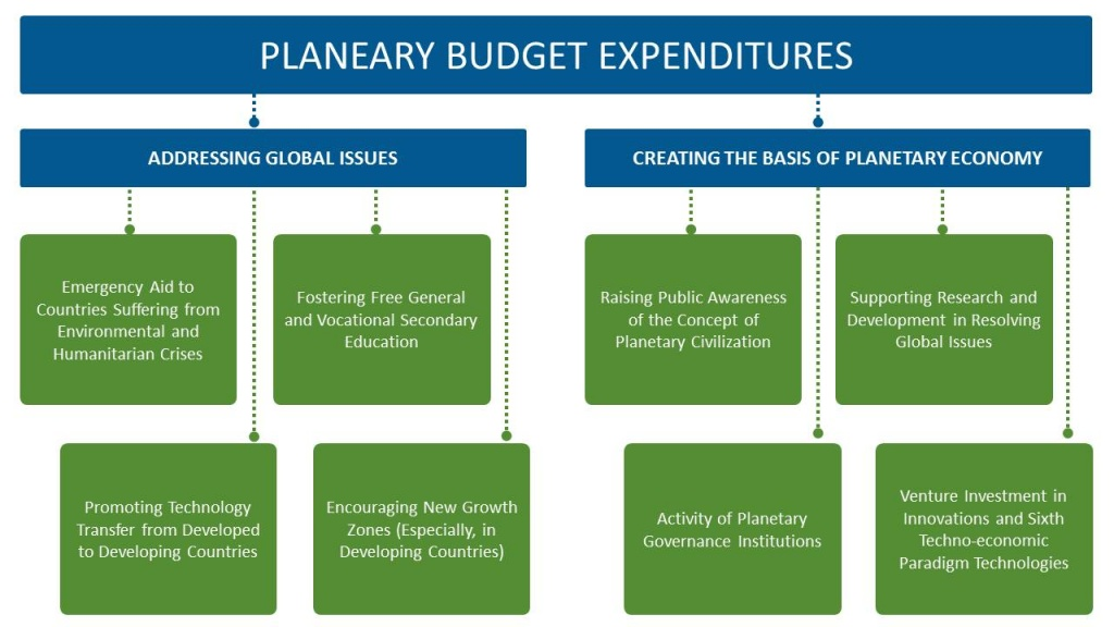 PLANEARY BUDGET EXPENDITURES