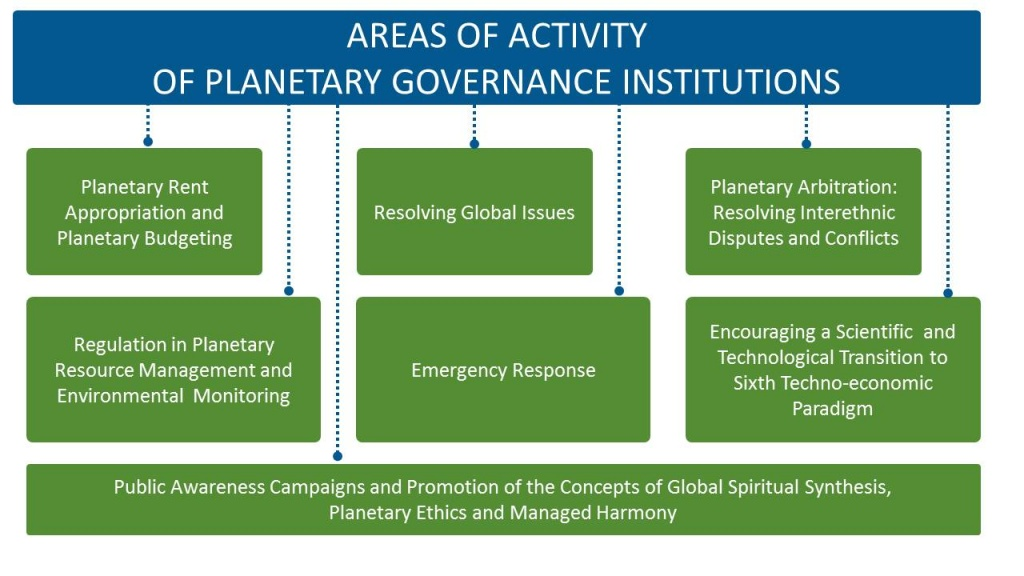 AREAS OF ACTIVITY OF PLANETARY GOVERNANCE INSTITUTIONS