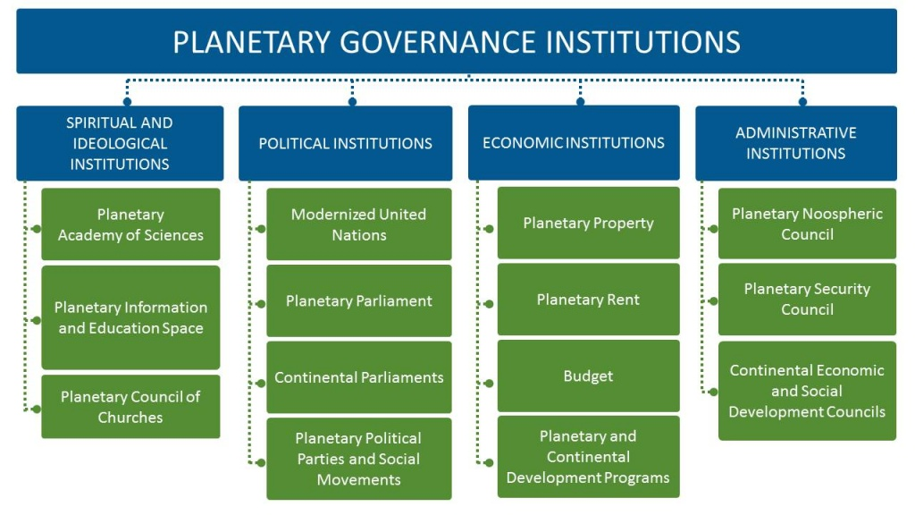 PLANETARY GOVERNANCE INSTITUTIONS